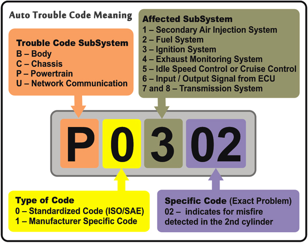 Trouble Code Meaning